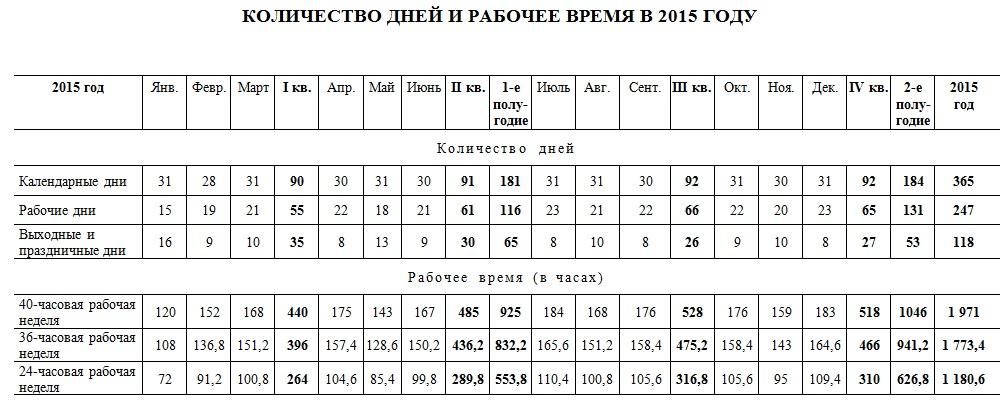 Количество рабочих дней и часов в 2015 году