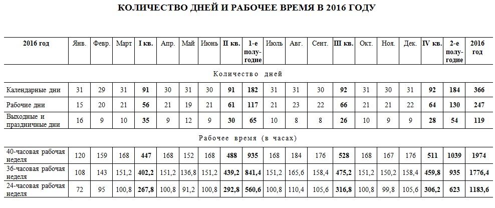 Количество рабочих дней и часов в 2016 году